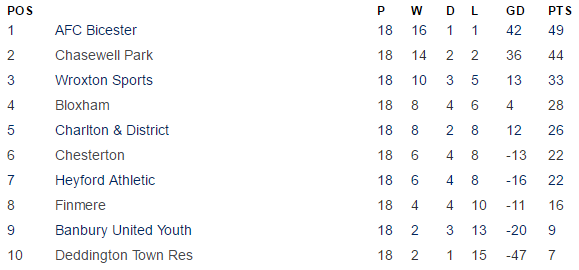 Banbury & District Lord Jersey League 2016-17 Division 1 Table